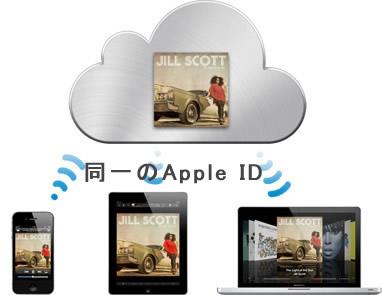 iCloudのイメージ